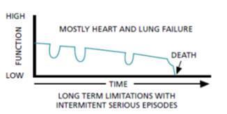long term dying process