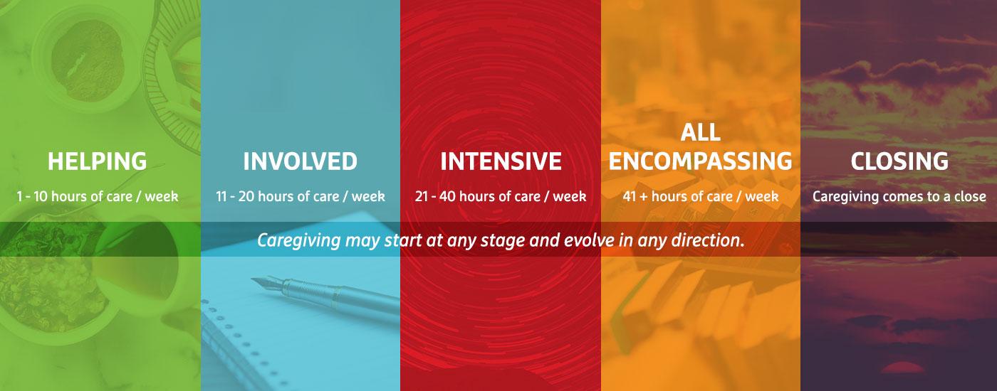 Elizz 5 LifeStages of Caregiving